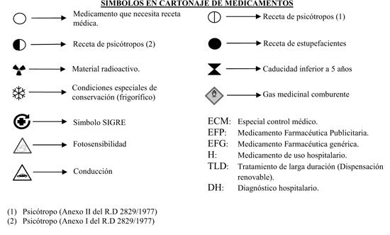 Simbolos medicamentos