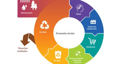 Economía circular: qué es y cómo contribuye a una sociedad más sostenible